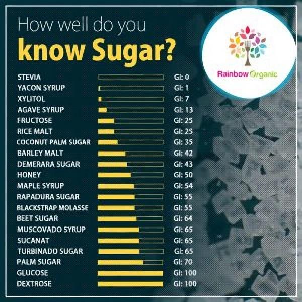 know sugar